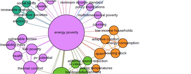 Conceptes vinculats a la Pobresa Energètica
